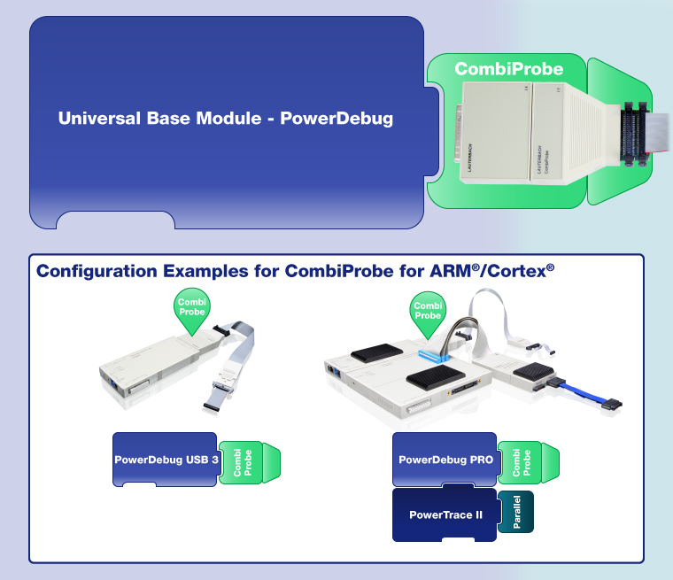 Configuration of CombiProbe for ARM